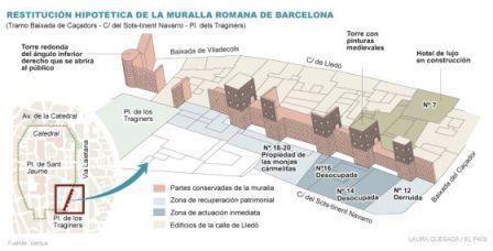Barcelona descubrirá 40 metros más de muralla romana